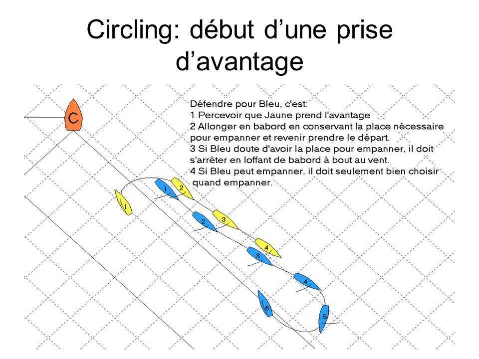 Circling: début dune prise davantage