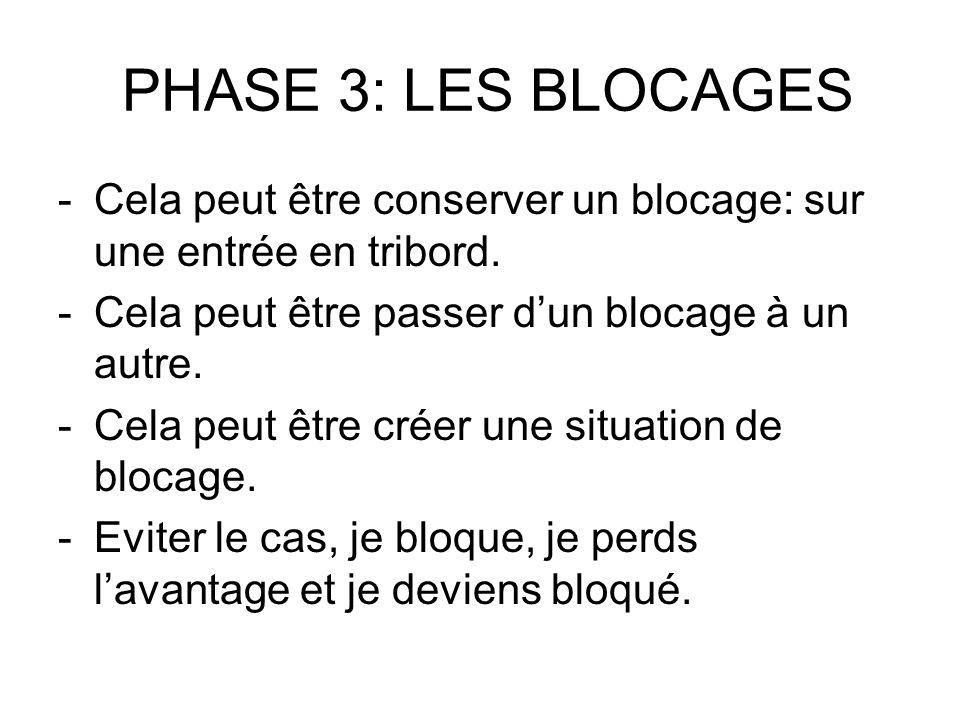 PHASE 3: LES BLOCAGES -Cela peut être conserver un blocage: sur une entrée en tribord. -Cela peut être passer dun blocage à un autre. -Cela peut être