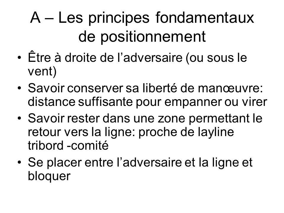 A – Les principes fondamentaux de positionnement Être à droite de ladversaire (ou sous le vent) Savoir conserver sa liberté de manœuvre: distance suff