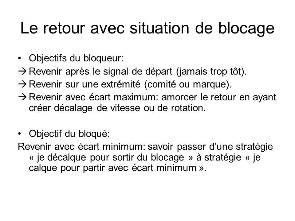 Le retour avec situation de blocage Objectifs du bloqueur: Revenir après le signal de départ (jamais trop tôt). Revenir sur une extrémité (comité ou m
