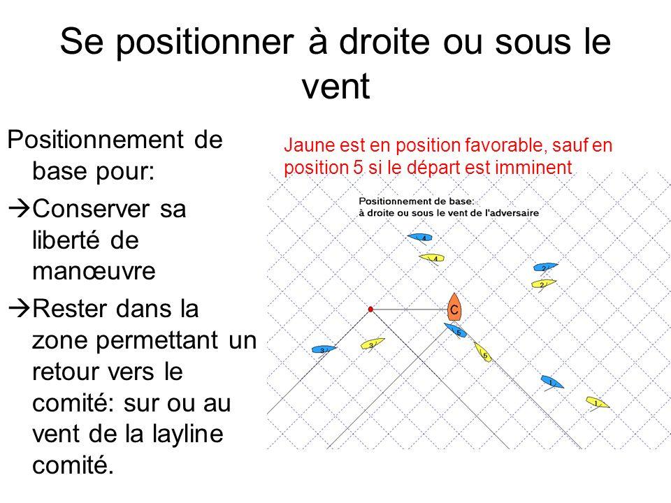 Stratégie 2: Vouloir la droite et la prendre, deux solutions de base: -Créer décalage au vent -Partir babord comité Partir collé dessous pour: - prendre la gauche - Prendre le 1er avantage et suivre