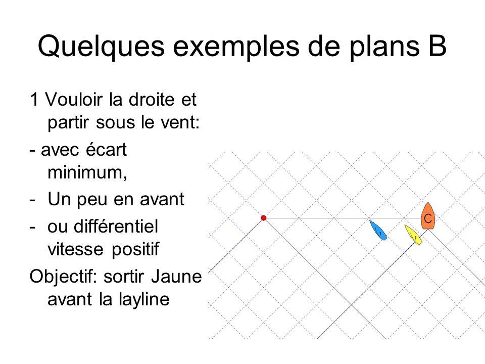 Quelques exemples de plans B 1 Vouloir la droite et partir sous le vent: - avec écart minimum, -Un peu en avant -ou différentiel vitesse positif Objec