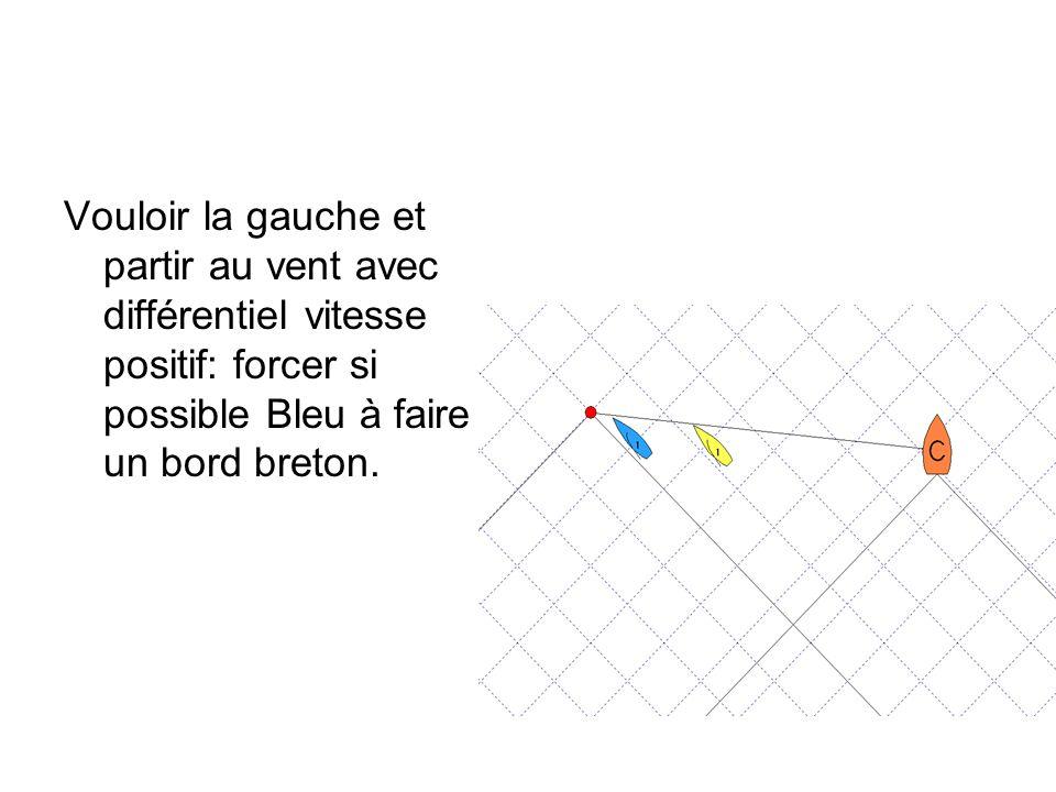 Vouloir la gauche et partir au vent avec différentiel vitesse positif: forcer si possible Bleu à faire un bord breton.
