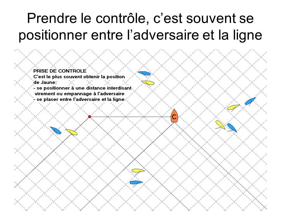 B - Les 4 phases du départ MR Lentrée et 1er croisement: Eviter blocage en entrée babord - conserver lavantage en entrée tribord.