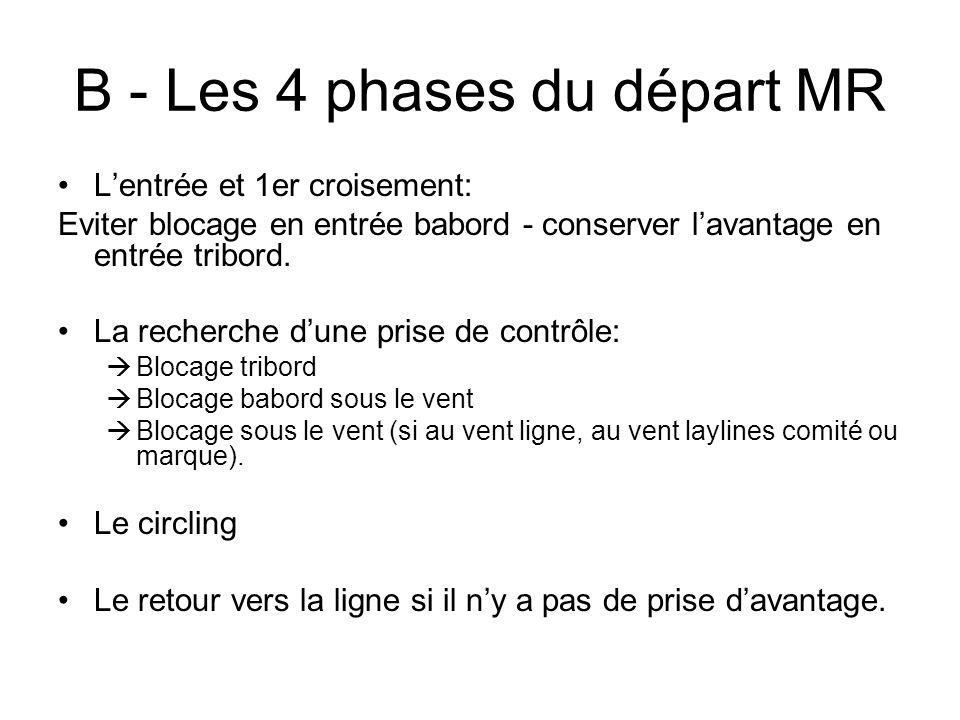 B - Les 4 phases du départ MR Lentrée et 1er croisement: Eviter blocage en entrée babord - conserver lavantage en entrée tribord. La recherche dune pr