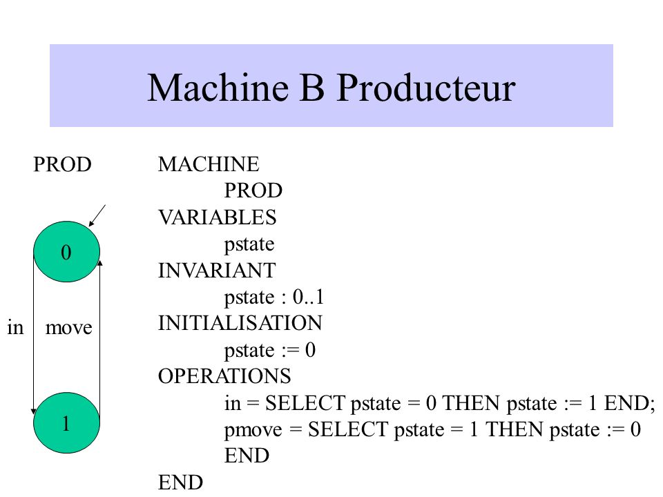 Machine B Producteur MACHINE PROD VARIABLES pstate INVARIANT pstate : 0..1 INITIALISATION pstate := 0 OPERATIONS in = SELECT pstate = 0 THEN pstate := 1 END; pmove = SELECT pstate = 1 THEN pstate := 0 END 0 1 inmove PROD