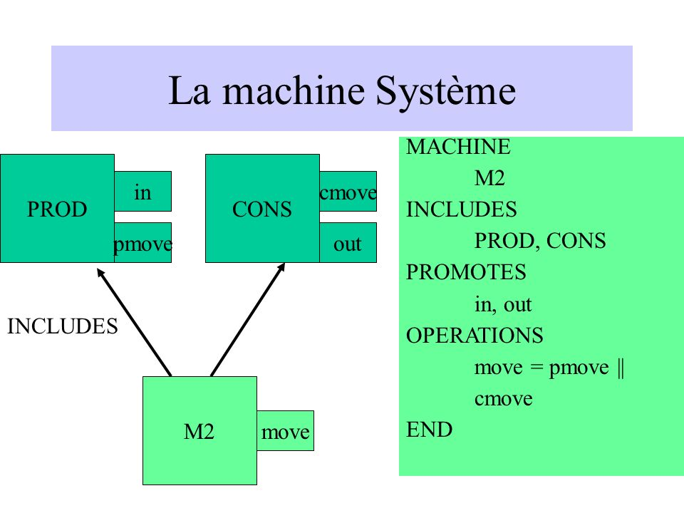 La machine Système MACHINE M2 INCLUDES PROD, CONS PROMOTES in, out OPERATIONS move = pmove || cmove END PROD in pmove M2 INCLUDES move CONS cmove out