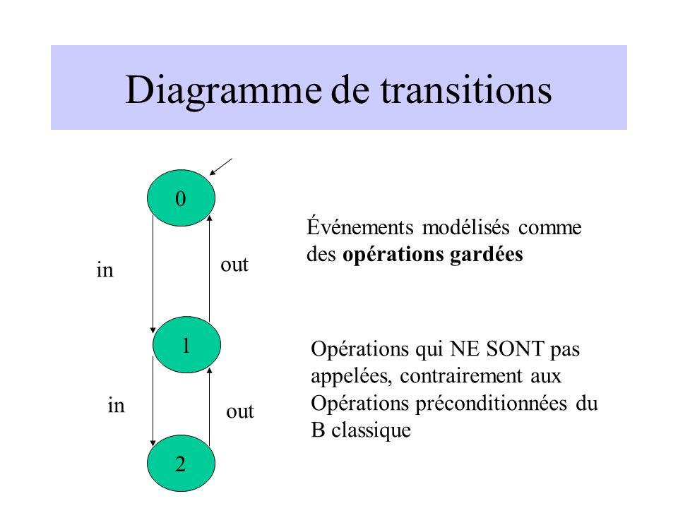 Diagramme de transitions 0 2 1 out in Événements modélisés comme des opérations gardées Opérations qui NE SONT pas appelées, contrairement aux Opérations préconditionnées du B classique
