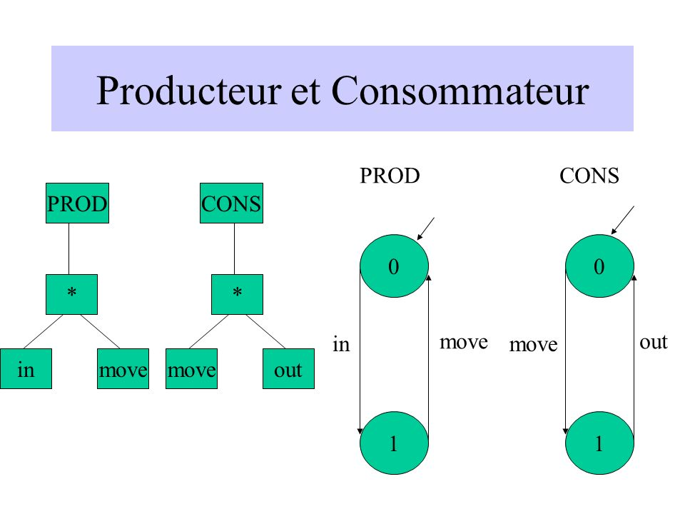 Producteur et Consommateur 0 1 0 1 in move out PROD * inmove PRODCONS * moveout