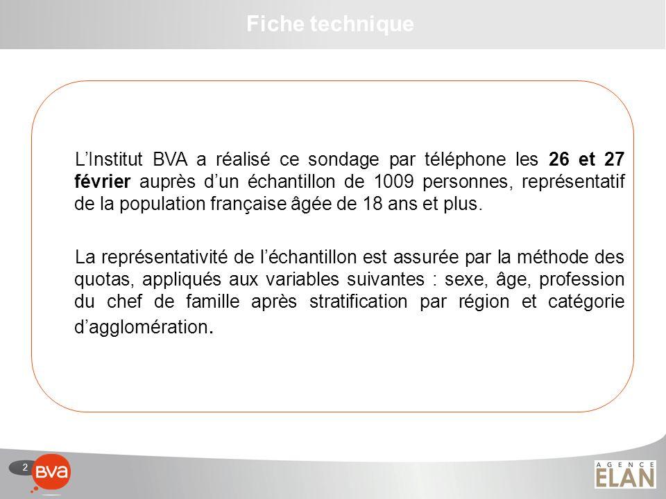 2 LInstitut BVA a réalisé ce sondage par téléphone les 26 et 27 février auprès dun échantillon de 1009 personnes, représentatif de la population franç