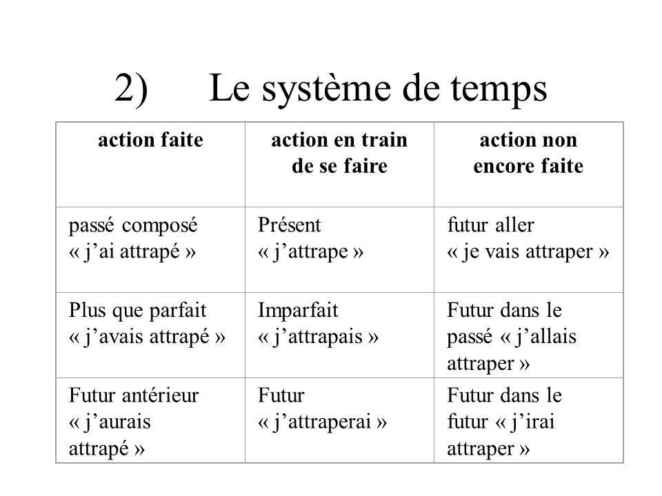 3) complexification des P que ; parce que ; quand ; pour que… Ya P simple + qui P simple 4) Concentration de loral Objectif de cycle 3: le Ya et le qui disparaissent
