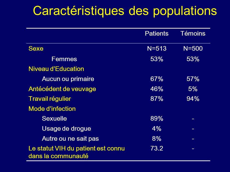 Caractéristiques des populations PatientsTémoins SexeN=513N=500 Femmes53% Niveau dEducation Aucun ou primaire67%57% Antécédent de veuvage46%5% Travail