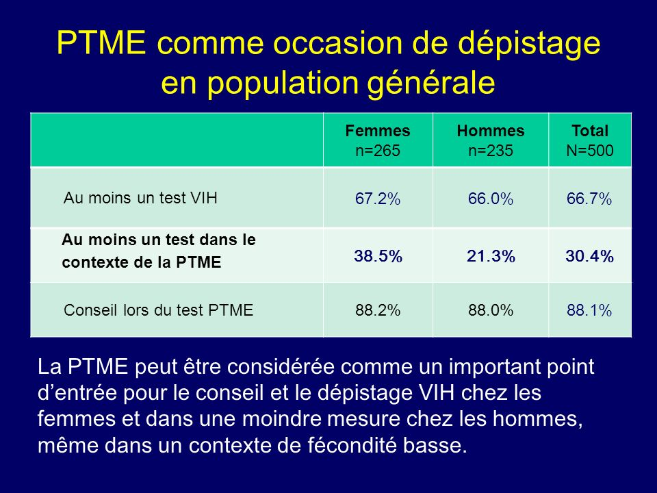 PTME comme occasion de dépistage en population générale Femmes n=265 Hommes n=235 Total N=500 Au moins un test VIH 67.2%66.0%66.7% Au moins un test da