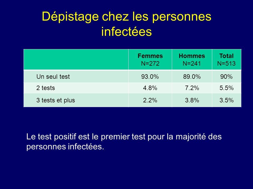Dépistage chez les personnes infectées Femmes N=272 Hommes N=241 Total N=513 Un seul test93.0%89.0%90% 2 tests4.8%7.2%5.5% 3 tests et plus2.2%3.8%3.5%