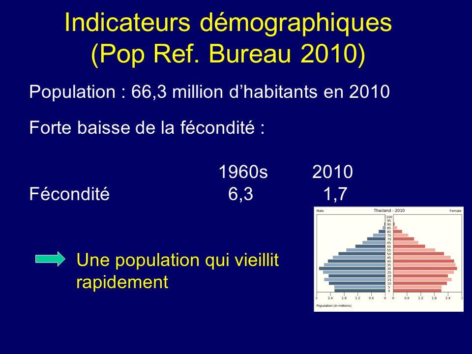 Indicateurs démographiques (Pop Ref. Bureau 2010) Population : 66,3 million dhabitants en 2010 Forte baisse de la fécondité : 1960s 2010 Fécondité 6,3