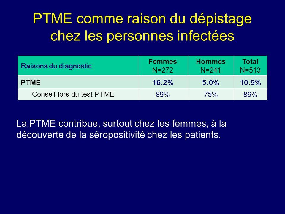 PTME comme raison du dépistage chez les personnes infectées Raisons du diagnostic Femmes N=272 Hommes N=241 Total N=513 PTME 16.2%5.0%10.9% Conseil lo