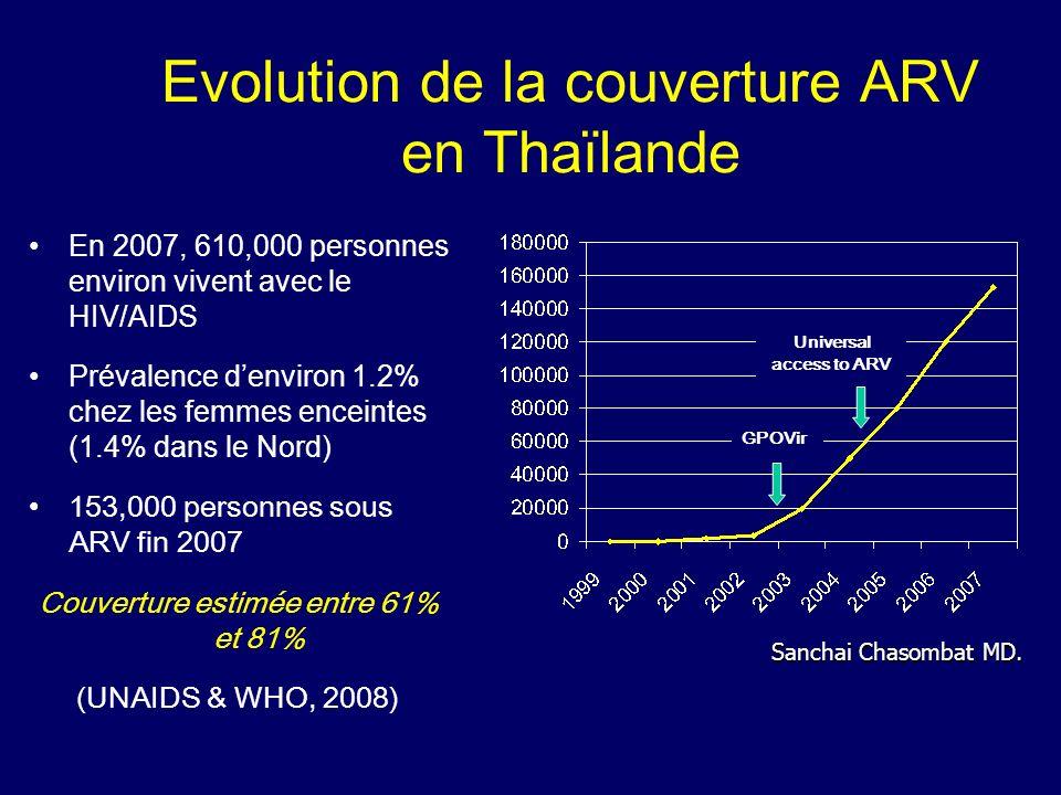 Dépistage VIH en population générale Femmes n=265 Hommes n=235 Total N=500 Testé au moins 1 fois 178 (67.2%)155 (66.0%)333 (66.7%) 1 test76 (28.7%)60 (25.5%) 136 (27.2%) 2 tests 60 (22.6%) 52 (22.1%) 112 (22.4%) 3 tests ou plus42 (15.9%)43 (18.4%)85 (17.0%) Dépistage très large du VIH en Thailande avec plus des deux tiers des personnes interrogées testées au moins une fois