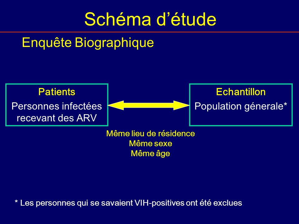 Schéma détude Enquête Biographique Patients Personnes infectées recevant des ARV Echantillon Population génerale* Même lieu de résidence Même sexe Mêm