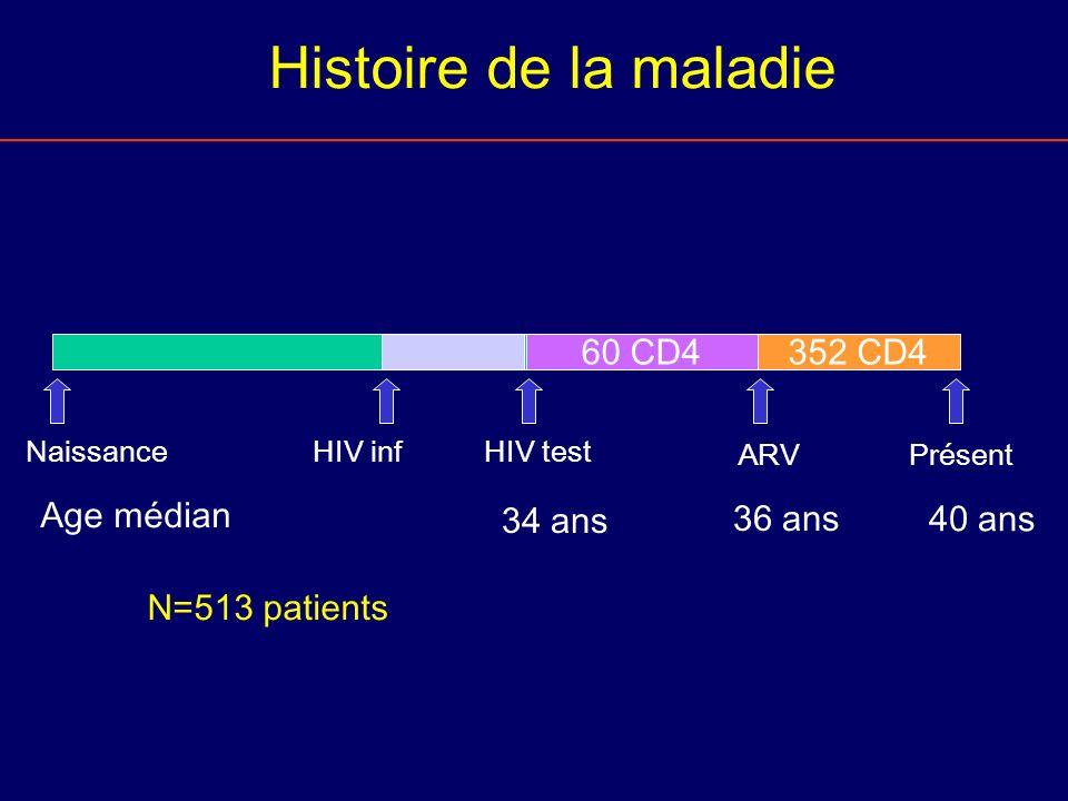HIV infHIV test 352 CD460 CD4 ARVPrésent Naissance 34 ans 36 ans 40 ans Age médian Histoire de la maladie N=513 patients