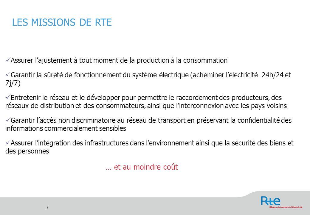 / Assurer lajustement à tout moment de la production à la consommation Garantir la sûreté de fonctionnement du système électrique (acheminer lélectric
