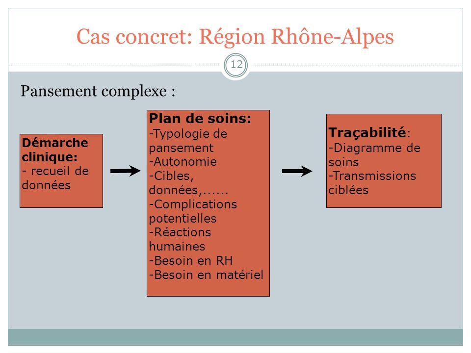 Cas concret: Région Rhône-Alpes 12 Pansement complexe : Démarche clinique: - recueil de données Plan de soins: -Typologie de pansement -Autonomie -Cib