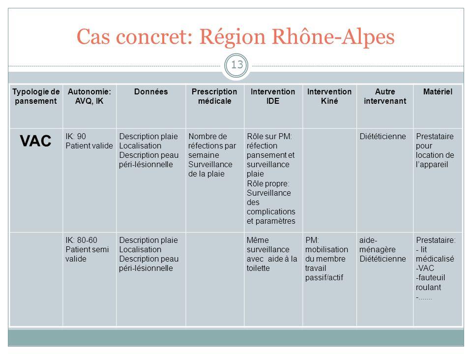 Cas concret: Région Rhône-Alpes 13 Typologie de pansement Autonomie: AVQ, IK DonnéesPrescription médicale Intervention IDE Intervention Kiné Autre int