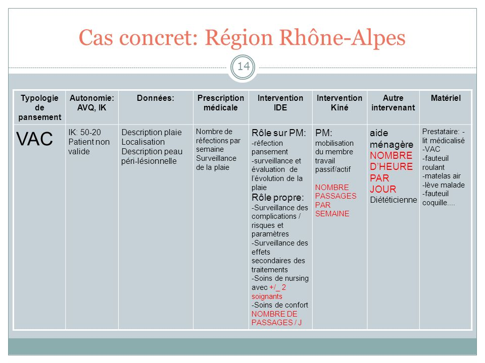 Cas concret: Région Rhône-Alpes 14 Typologie de pansement Autonomie: AVQ, IK Données:Prescription médicale Intervention IDE Intervention Kiné Autre in