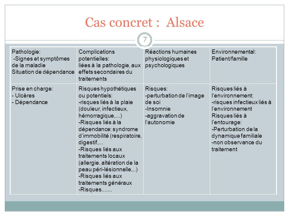 Cas concret : Alsace 7 Pathologie: -Signes et symptômes de la maladie Situation de dépendance Complications potentielles: liées à la pathologie, aux e