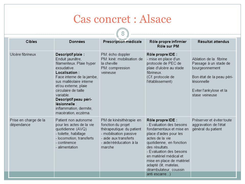 Cas concret : Alsace 8 CiblesDonnéesPrescription médicaleRôle propre infirmier Rôle sur PM Résultat attendus Ulcère fibrineuxDescriptif plaie : Enduit