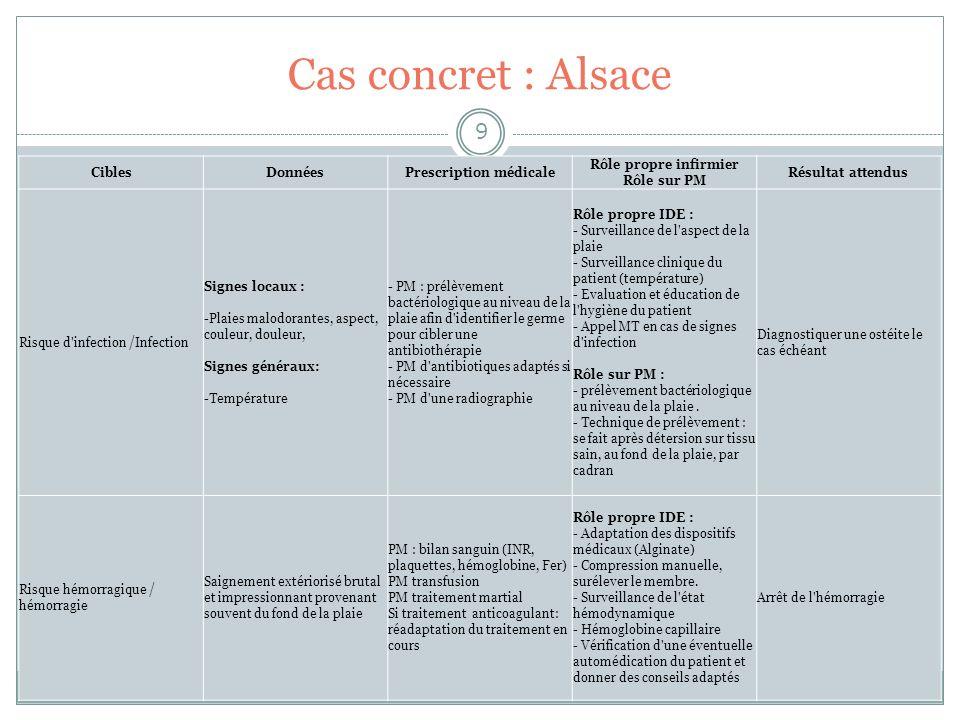 Cas concret : Alsace 9 CiblesDonnéesPrescription médicale Rôle propre infirmier Rôle sur PM Résultat attendus Risque d'infection /Infection Signes loc