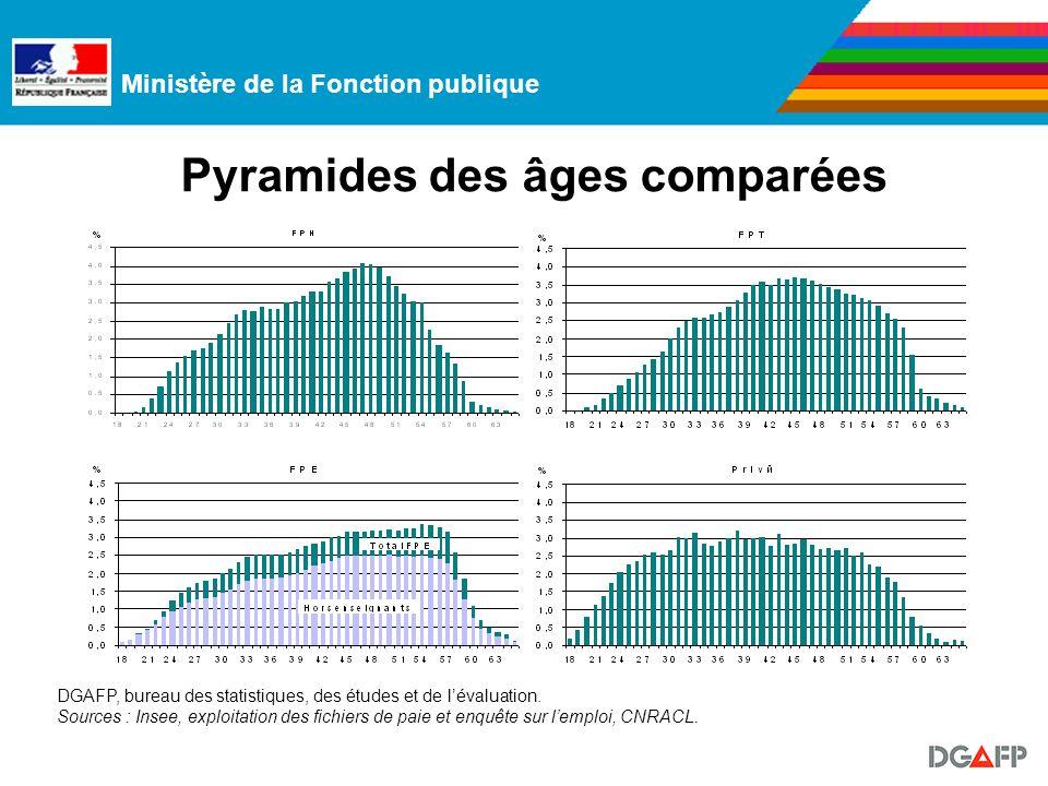 Ministère de la Fonction publique Pyramides des âges comparées DGAFP, bureau des statistiques, des études et de lévaluation.
