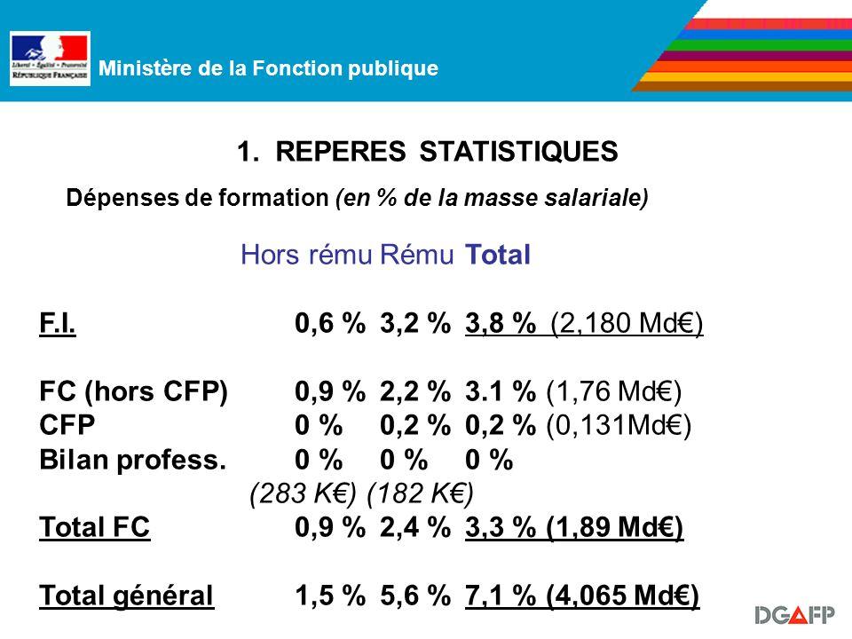Ministère de la Fonction publique Dépenses de formation (en % de la masse salariale) Hors rémuRému Total F.I.