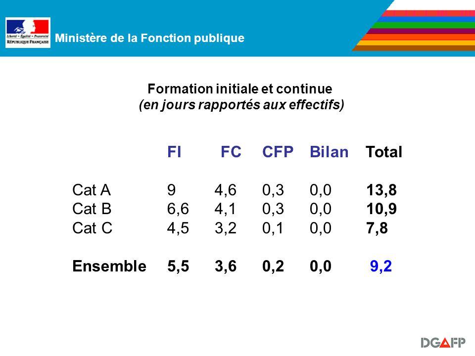 Ministère de la Fonction publique Formation initiale et continue (en jours rapportés aux effectifs) FI FC CFPBilan Total Cat A94,60,30,0 13,8 Cat B6,64,1 0,30,0 10,9 Cat C4,53,20,10,0 7,8 Ensemble5,53,60,20,0 9,2