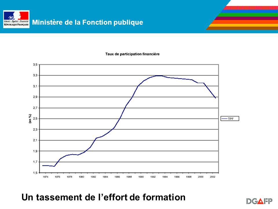Ministère de la Fonction publique Un tassement de leffort de formation