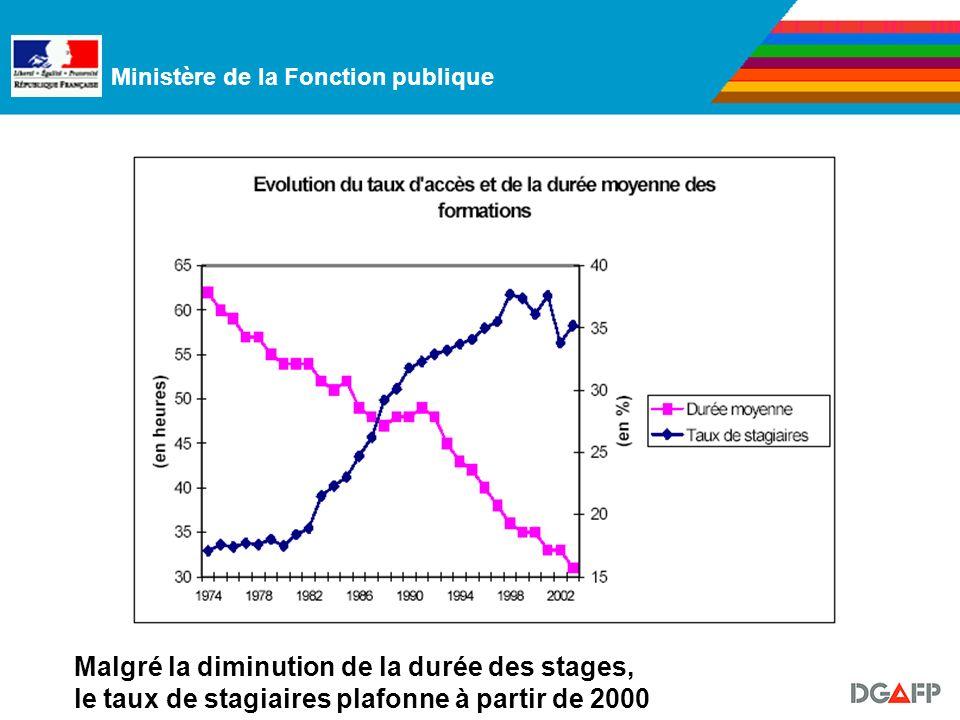Ministère de la Fonction publique Malgré la diminution de la durée des stages, le taux de stagiaires plafonne à partir de 2000