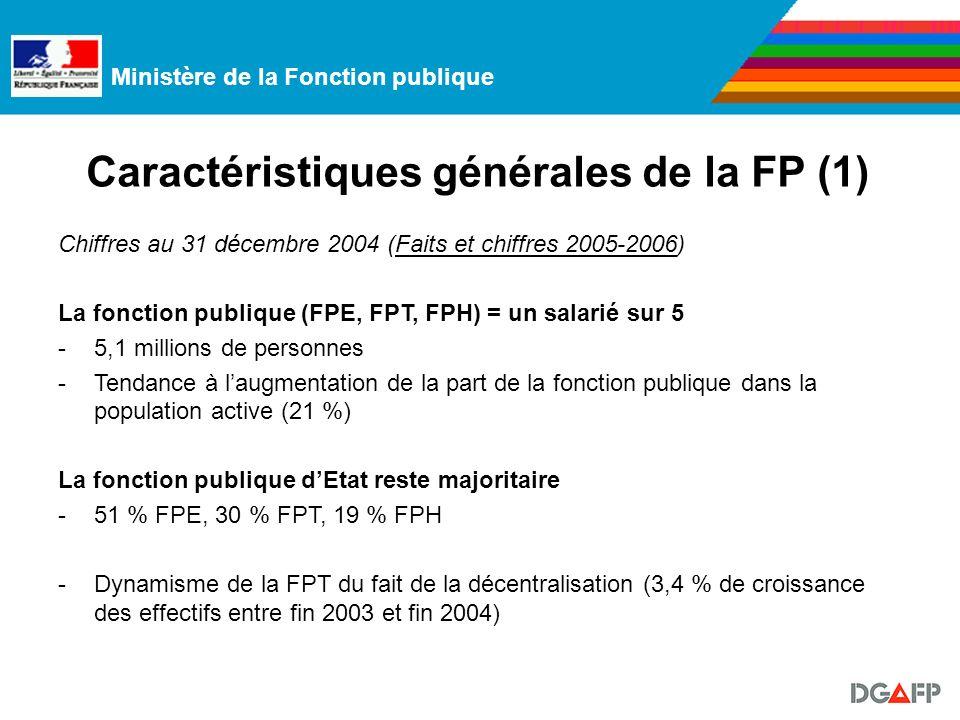 Ministère de la Fonction publique Caractéristiques générales de la FP (1) Chiffres au 31 décembre 2004 (Faits et chiffres 2005-2006) La fonction publique (FPE, FPT, FPH) = un salarié sur 5 -5,1 millions de personnes -Tendance à laugmentation de la part de la fonction publique dans la population active (21 %) La fonction publique dEtat reste majoritaire -51 % FPE, 30 % FPT, 19 % FPH -Dynamisme de la FPT du fait de la décentralisation (3,4 % de croissance des effectifs entre fin 2003 et fin 2004)