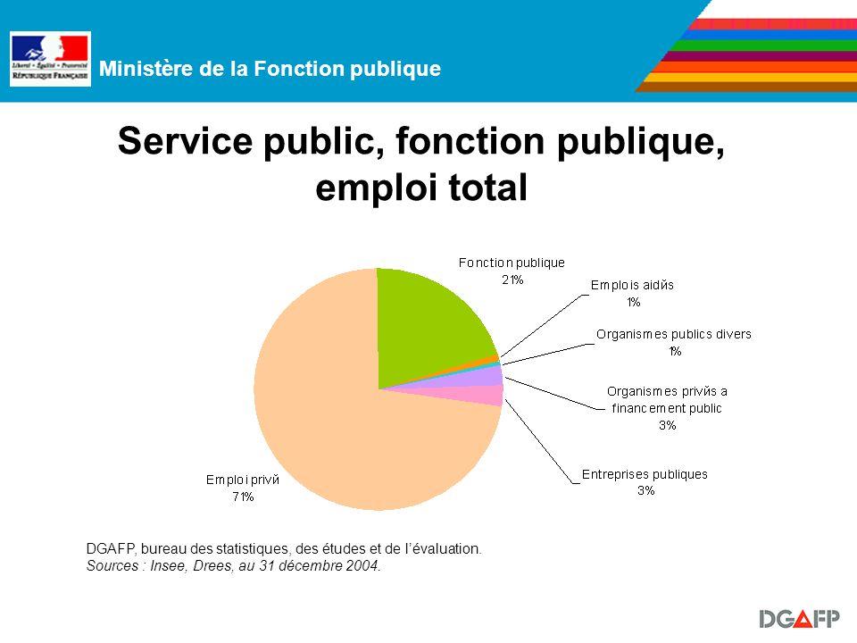 Ministère de la Fonction publique Service public, fonction publique, emploi total DGAFP, bureau des statistiques, des études et de lévaluation.
