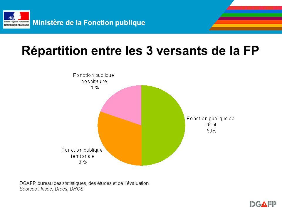 Ministère de la Fonction publique Caractéristiques générales de la FP (2) Les titulaires représentent 81 % des effectifs (4,1 millions de personnes) Non-titulaires: 15 % (753.000 personnes).