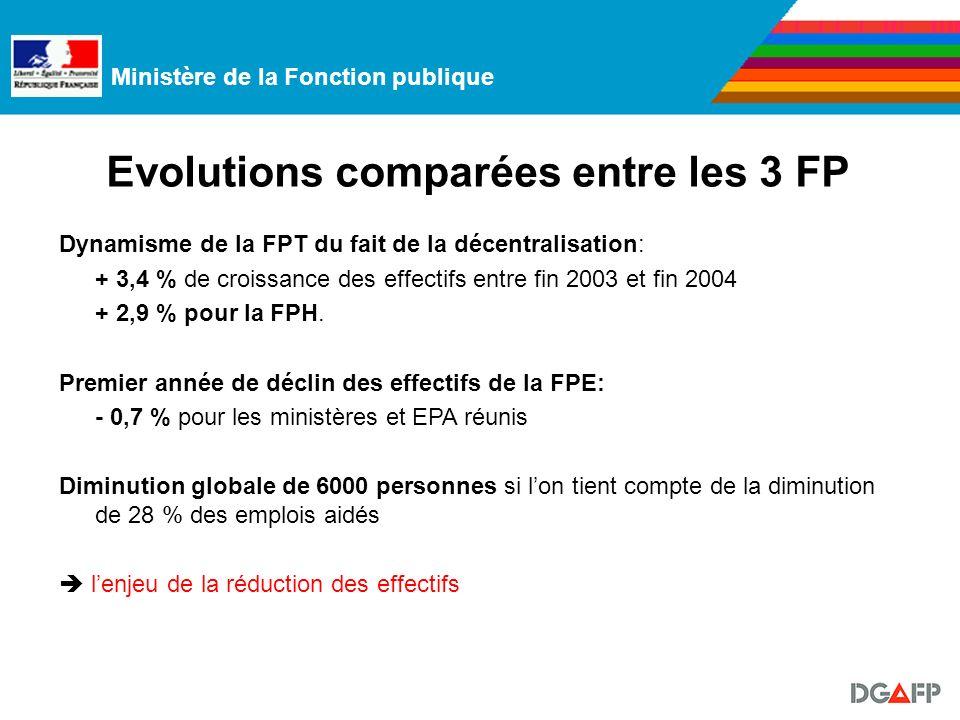 Ministère de la Fonction publique Evolutions comparées entre les 3 FP Dynamisme de la FPT du fait de la décentralisation: + 3,4 % de croissance des effectifs entre fin 2003 et fin 2004 + 2,9 % pour la FPH.