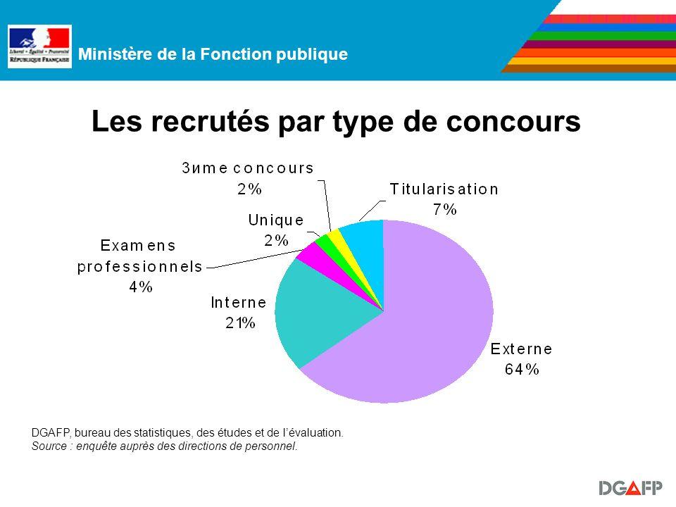 Ministère de la Fonction publique Les recrutés par type de concours DGAFP, bureau des statistiques, des études et de lévaluation.
