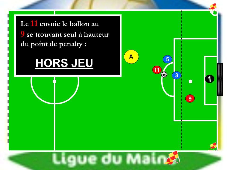 5 3 9 11 1 HORS JEU Le 11 envoie le ballon au 9 se trouvant seul à hauteur du point de penalty : A