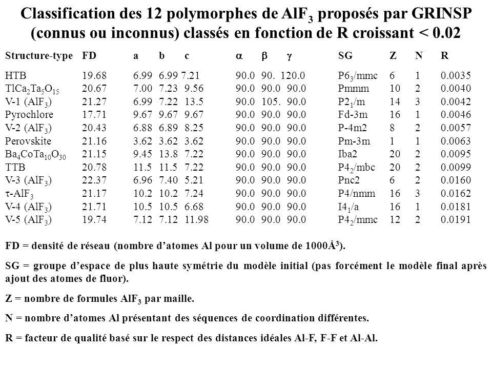 Classification des 12 polymorphes de AlF 3 proposés par GRINSP (connus ou inconnus) classés en fonction de R croissant < 0.02 Structure-type FDabc SGZ
