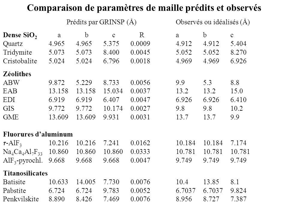 Comparaison de paramètres de maille prédits et observés Prédits par GRINSP (Å)Observés ou idéalisés (Å) Dense SiO 2 abcRabc Quartz4.9654.9655.3750.000