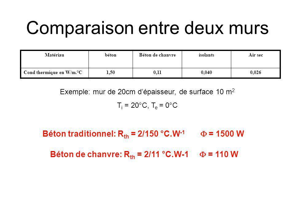 Comparaison entre deux murs MatériaubétonBéton de chanvreisolantsAir sec Cond thermique en W/m.°C1,500,110,0400,026 Exemple: mur de 20cm dépaisseur, d