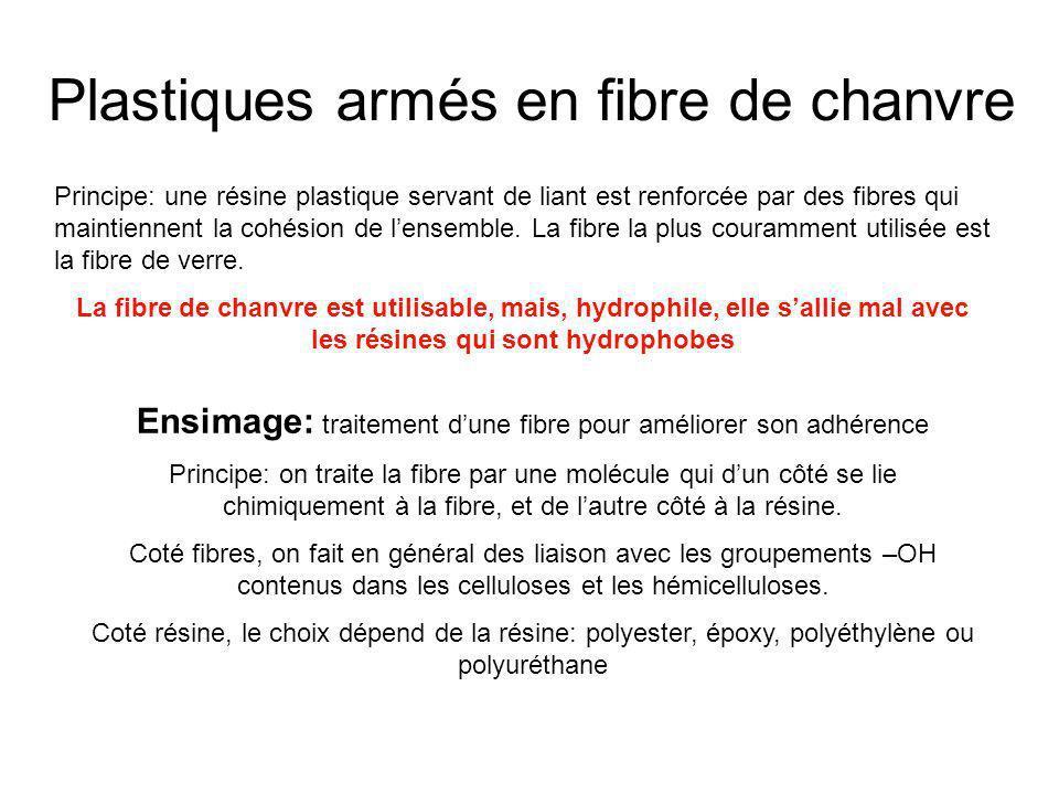 Plastiques armés en fibre de chanvre Principe: une résine plastique servant de liant est renforcée par des fibres qui maintiennent la cohésion de lens