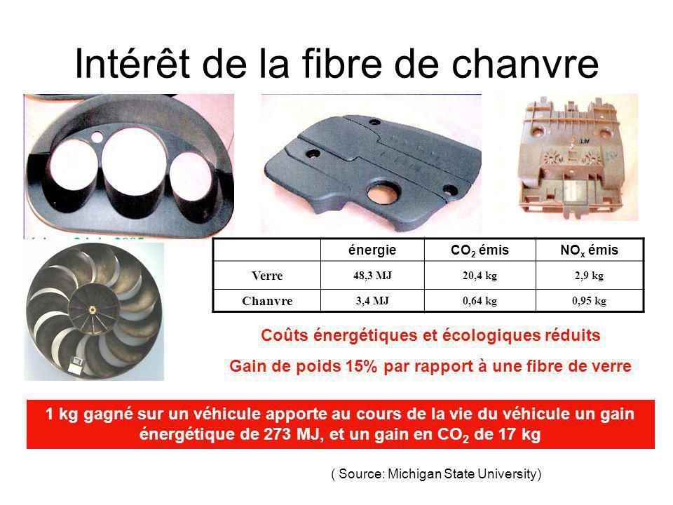 Intérêt de la fibre de chanvre énergieCO 2 émisNO x émis Verre 48,3 MJ20,4 kg2,9 kg Chanvre 3,4 MJ0,64 kg0,95 kg Coûts énergétiques et écologiques réd