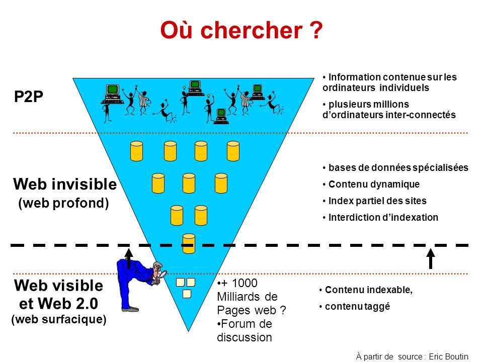 Où chercher ? Web visible et Web 2.0 (web surfacique) Web invisible (web profond) P2P Contenu indexable, contenu taggé bases de données spécialisées C