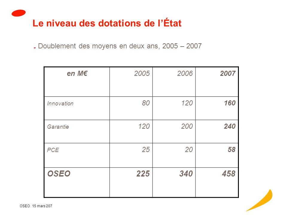 OSEO 15 mars 207 Panorama de lactivité 2006 Nombre dentreprises accompagnées