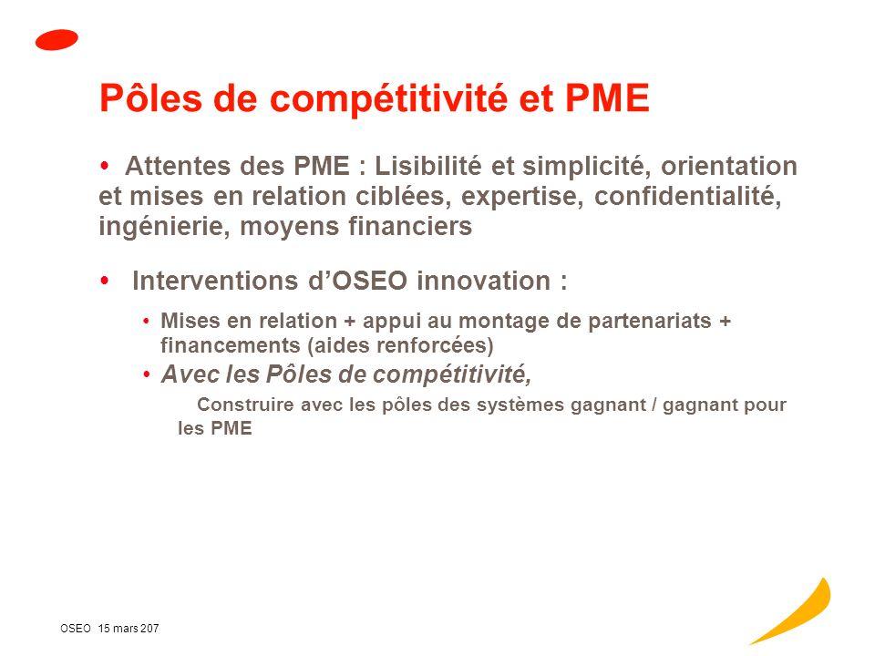 15 mars 2007 Pôles de compétitivité et Pme Champ daction et financements dOSEO innovation Financement PRIDES/ POLES Coopérations transnationales Pistes pour aller plus loin