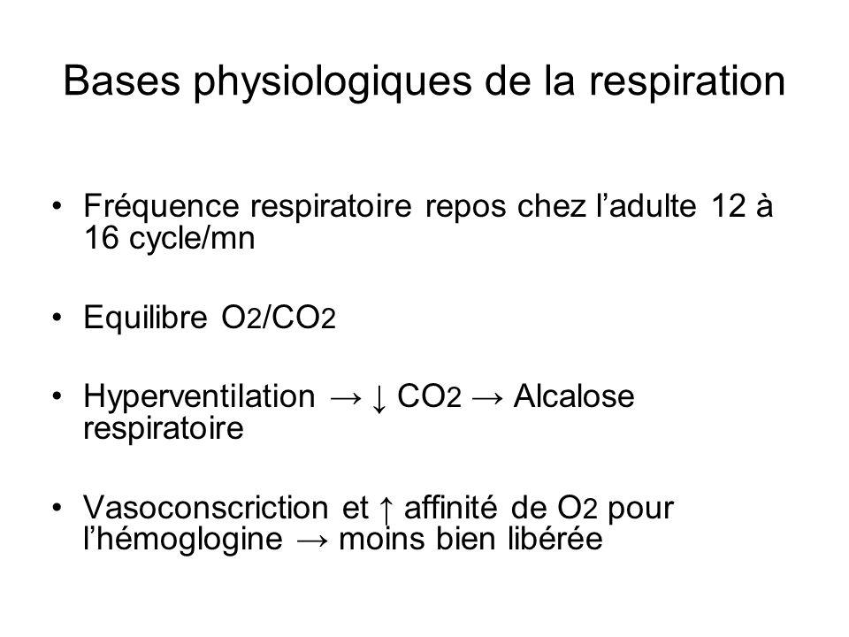 Bases physiologiques de la respiration Fréquence respiratoire repos chez ladulte 12 à 16 cycle/mn Equilibre O 2 /CO 2 Hyperventilation CO 2 Alcalose respiratoire Vasoconscriction et affinité de O 2 pour lhémoglogine moins bien libérée